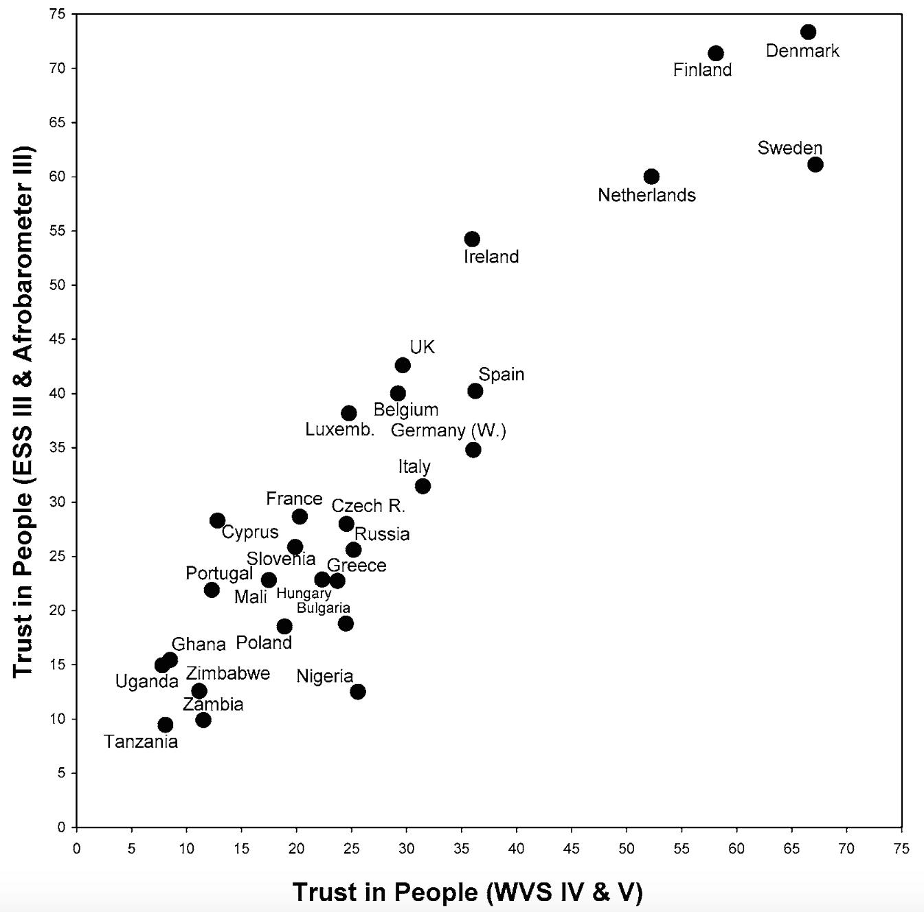 trust levels based on survey data