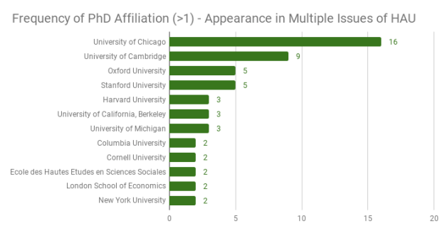 Frequency-of-PhD-Affiliation-_1-Appearance-in-Multiple-Issues-of-HAU